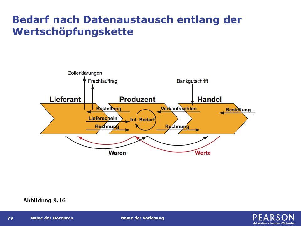© Laudon /Laudon /Schoder Name des DozentenName der Vorlesung Bedarf nach Datenaustausch entlang der Wertschöpfungskette 79 Abbildung 9.16