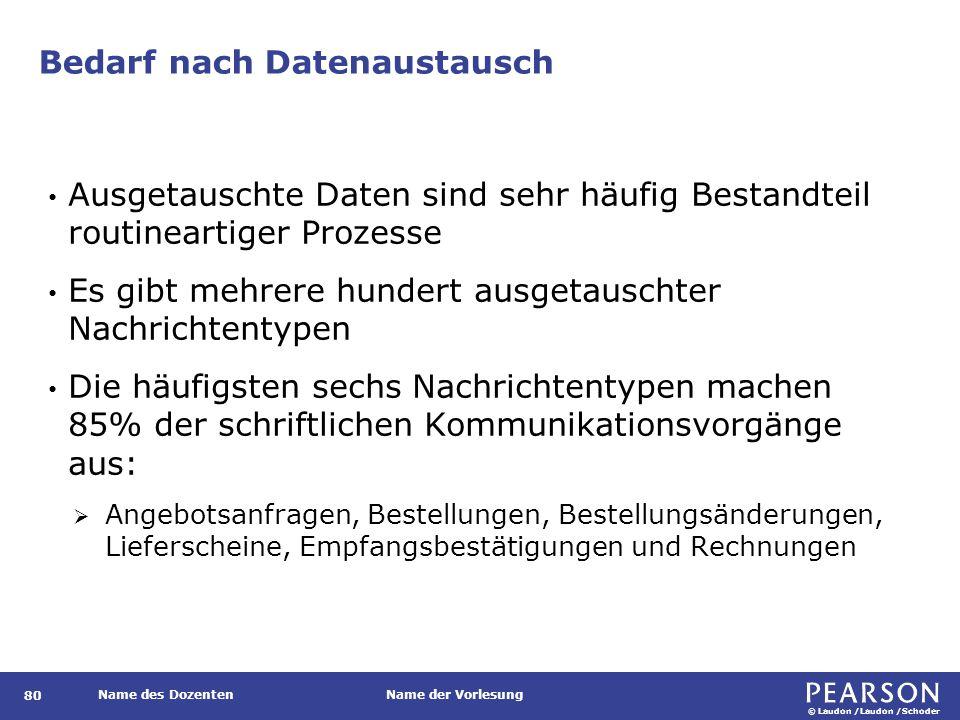 © Laudon /Laudon /Schoder Name des DozentenName der Vorlesung Bedarf nach Datenaustausch 80 Ausgetauschte Daten sind sehr häufig Bestandteil routinear