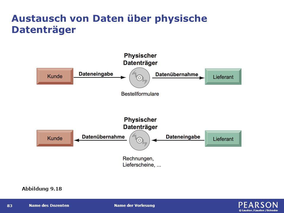 © Laudon /Laudon /Schoder Name des DozentenName der Vorlesung Austausch von Daten über physische Datenträger 83 Abbildung 9.18