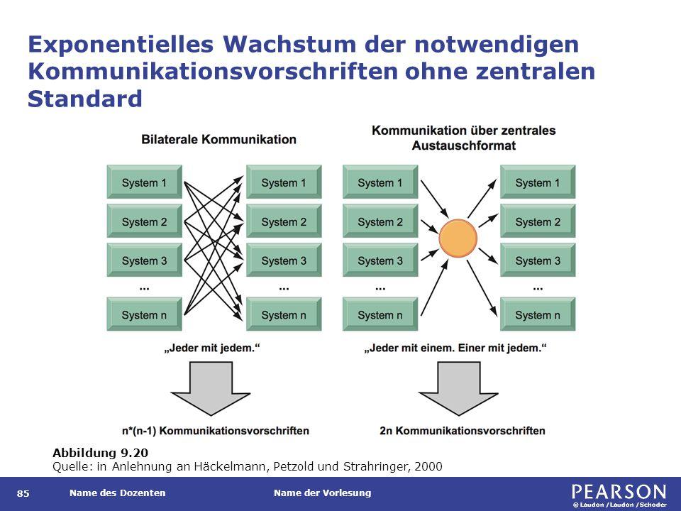 © Laudon /Laudon /Schoder Name des DozentenName der Vorlesung Exponentielles Wachstum der notwendigen Kommunikationsvorschriften ohne zentralen Standa