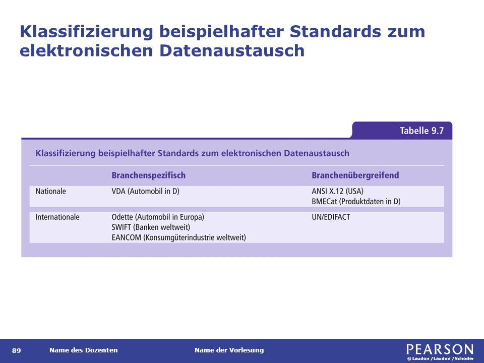 © Laudon /Laudon /Schoder Name des DozentenName der Vorlesung Klassifizierung beispielhafter Standards zum elektronischen Datenaustausch 89