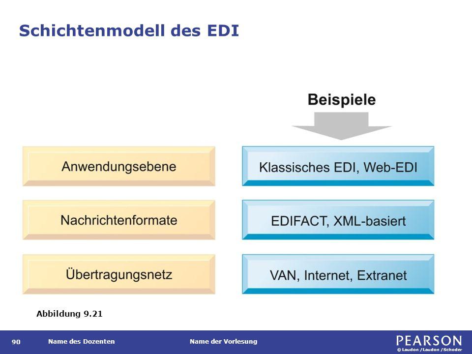 © Laudon /Laudon /Schoder Name des DozentenName der Vorlesung Schichtenmodell des EDI 90 Abbildung 9.21