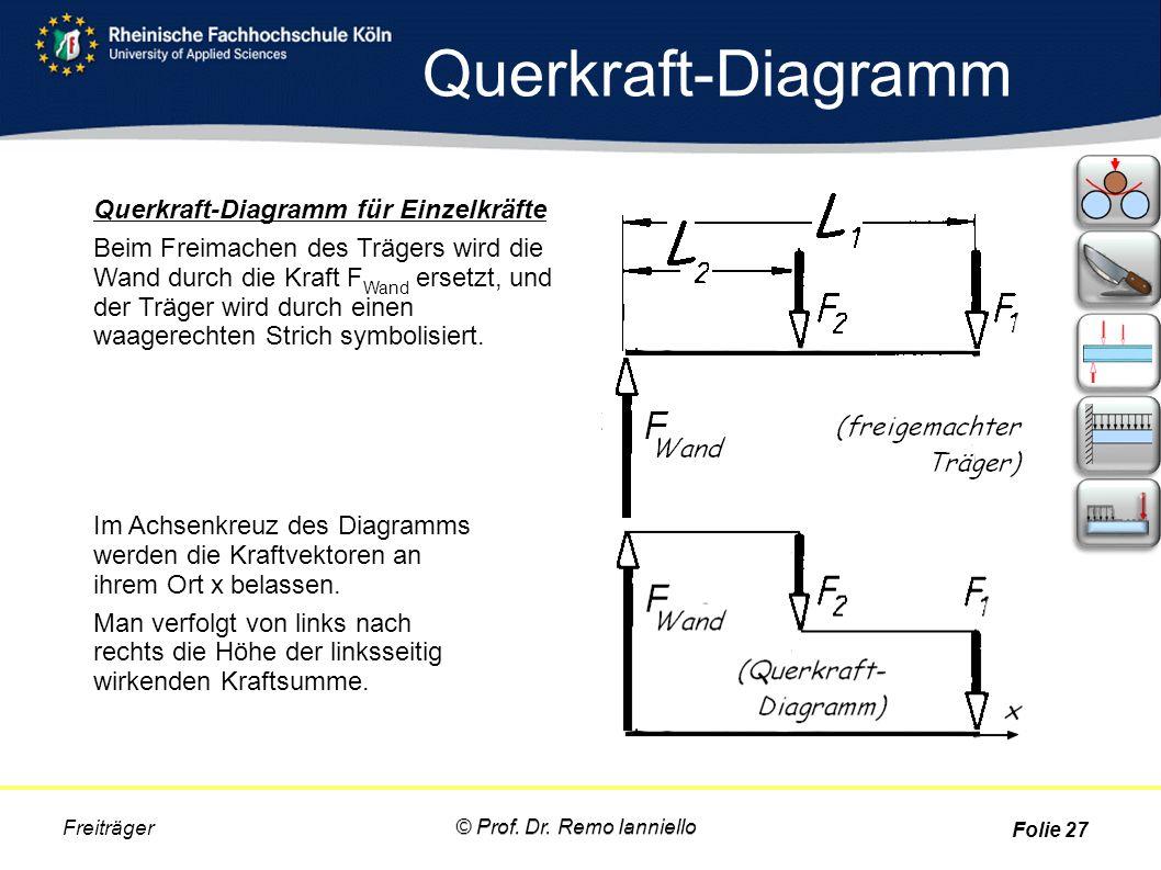 Querkraft-Diagramm Freiträger Folie 27 Querkraft-Diagramm für Einzelkräfte Beim Freimachen des Trägers wird die Wand durch die Kraft F Wand ersetzt, u