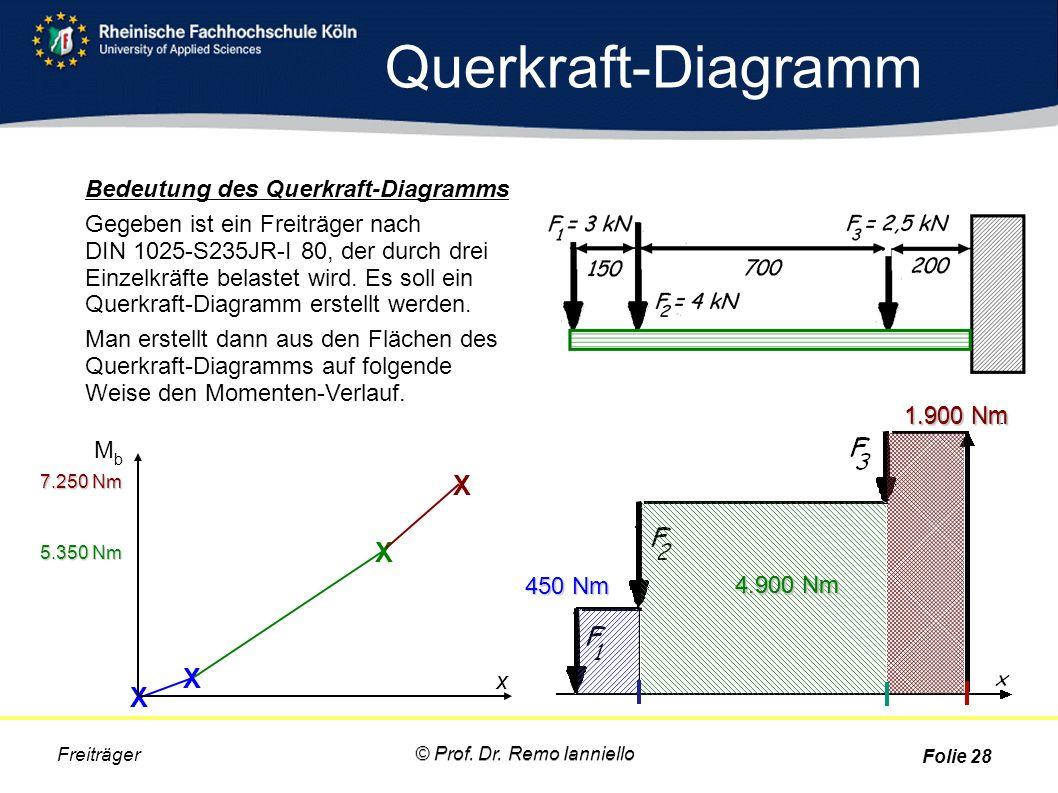 Querkraft-Diagramm Freiträger Bedeutung des Querkraft-Diagramms Gegeben ist ein Freiträger nach DIN 1025-S235JR-I 80, der durch drei Einzelkräfte bela
