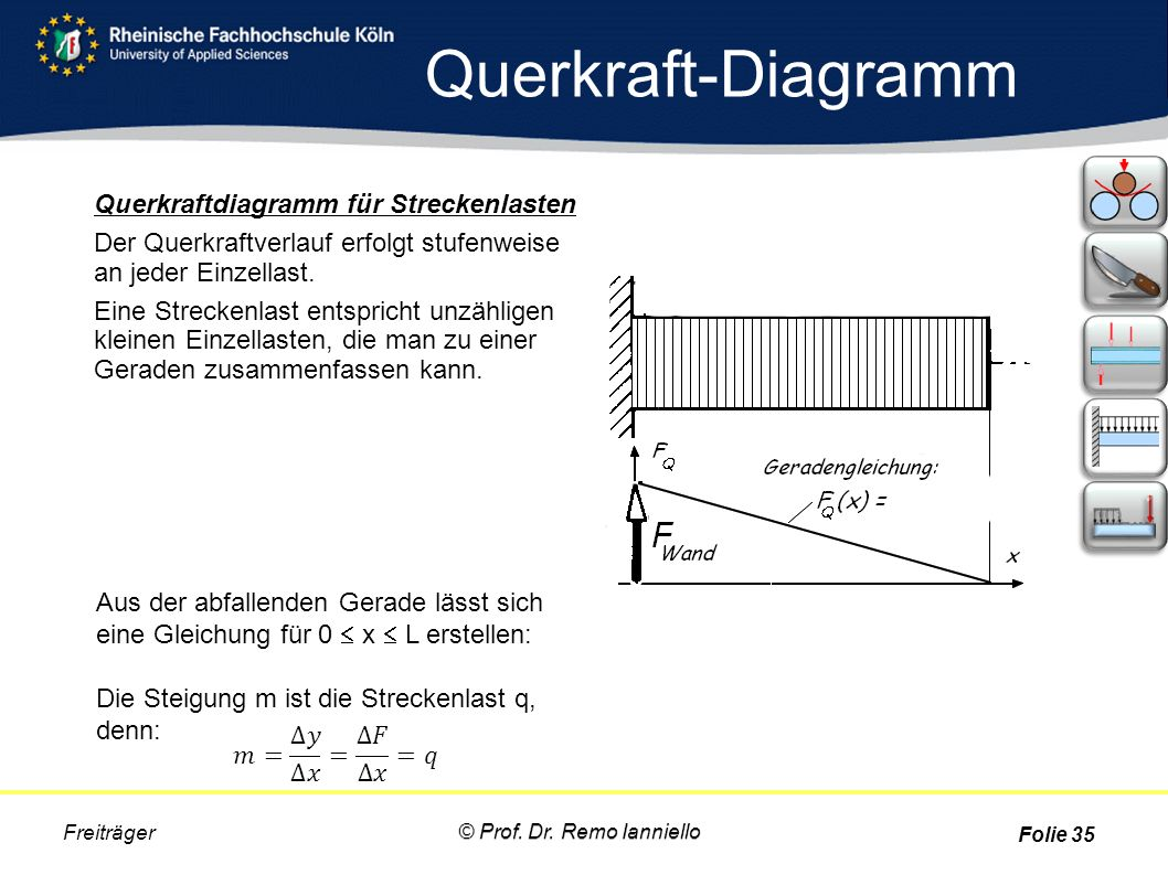 Querkraft-Diagramm Freiträger Folie 35 Querkraftdiagramm für Streckenlasten Der Querkraftverlauf erfolgt stufenweise an jeder Einzellast. Eine Strecke