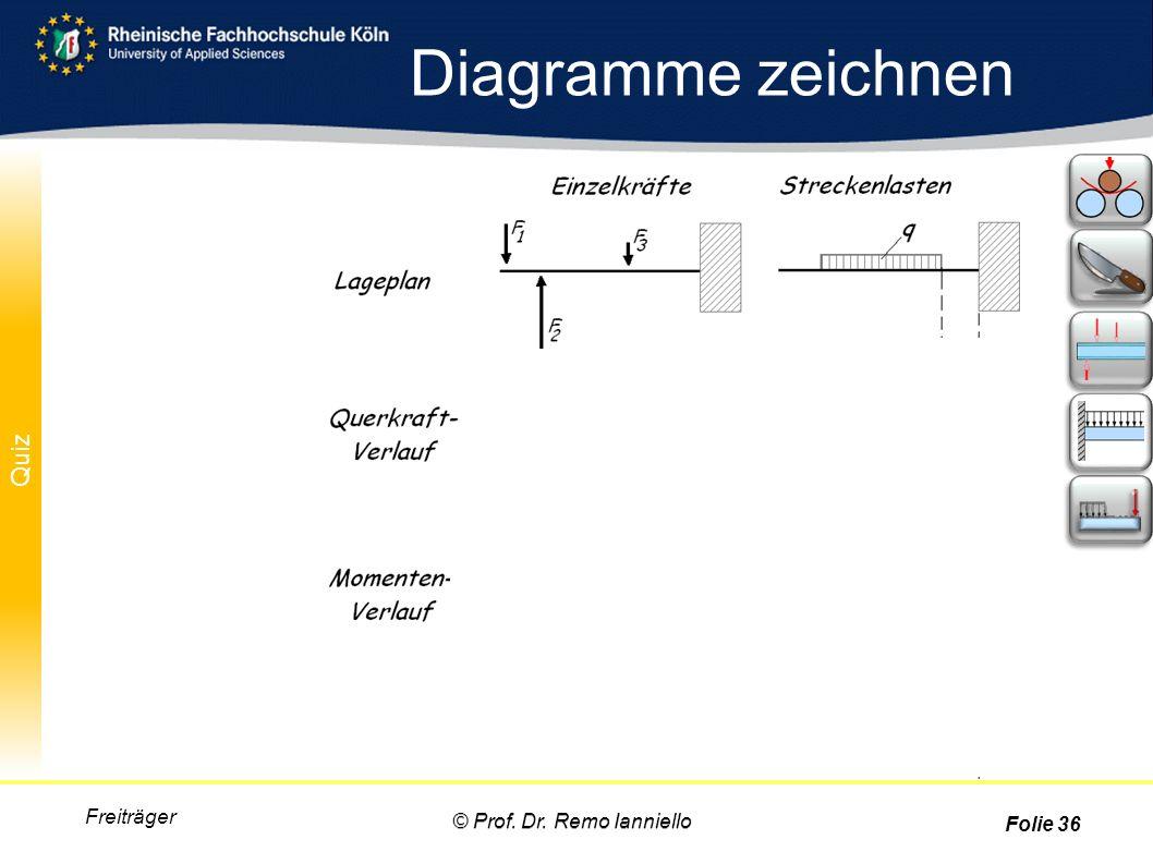 Quiz Diagramme zeichnen Freiträger © Prof. Dr. Remo Ianniello Folie 36