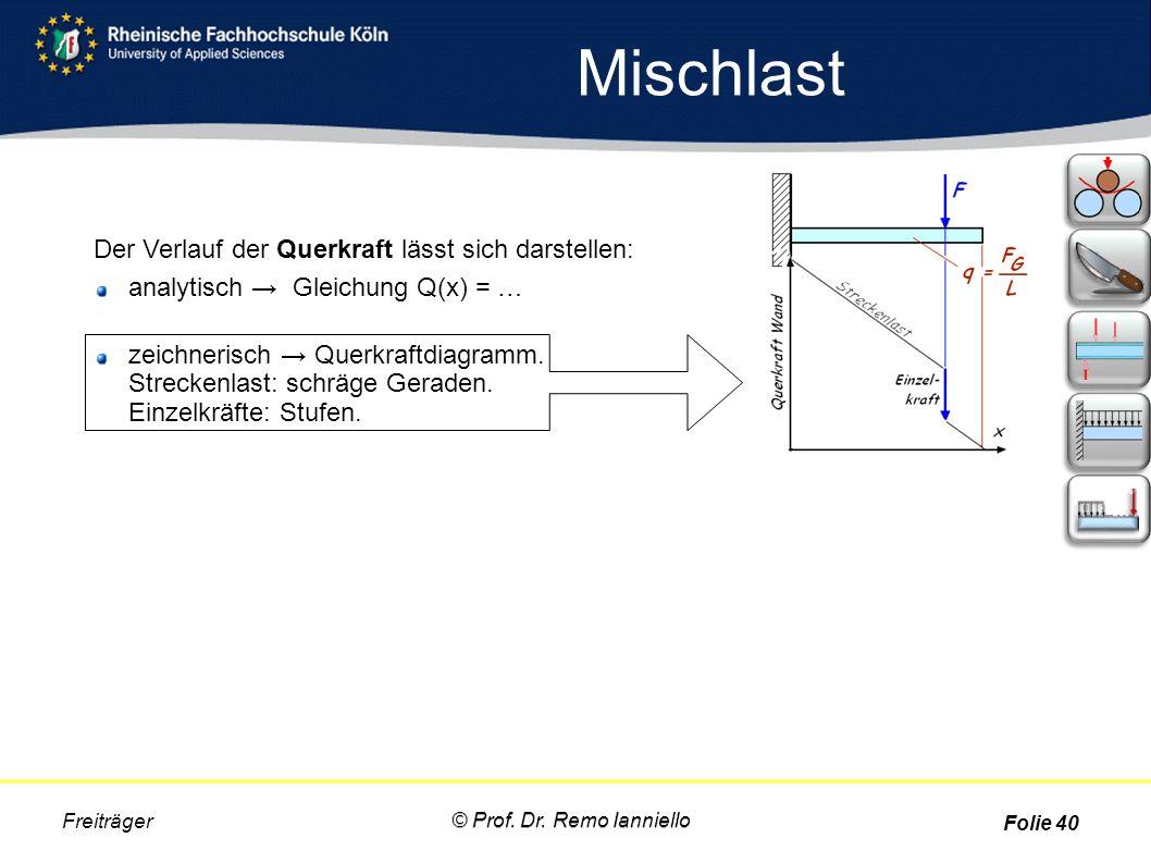 Mischlast Freiträger Der Verlauf der Querkraft lässt sich darstellen: analytisch → Gleichung Q(x) = … zeichnerisch → Querkraftdiagramm. Streckenlast: