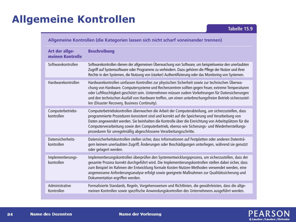 © Laudon /Laudon /Schoder Name des DozentenName der Vorlesung Allgemeine Kontrollen 84
