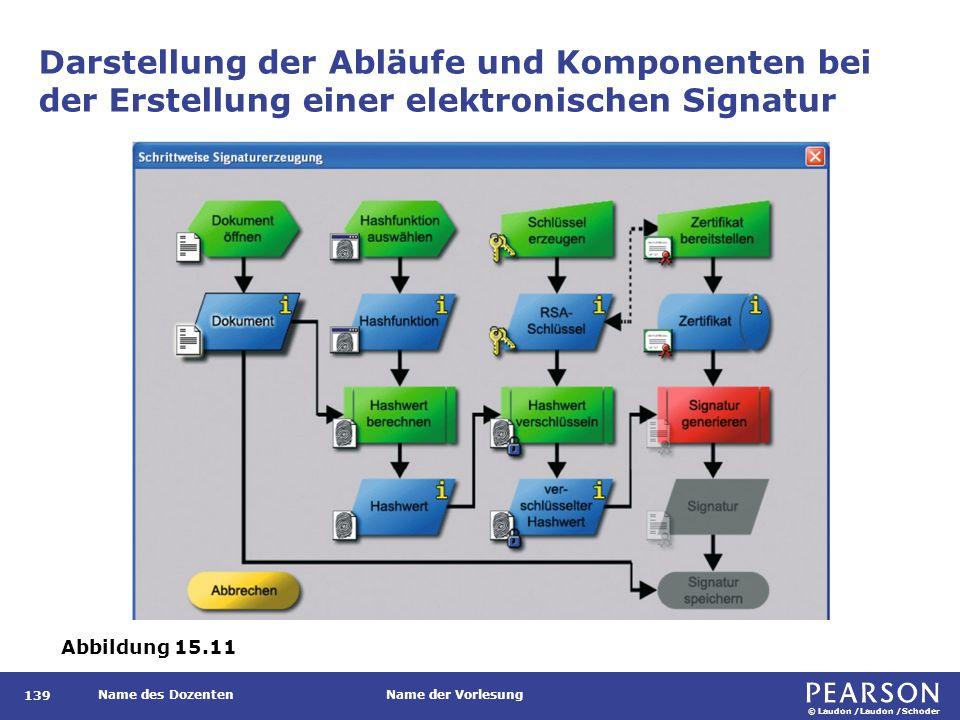 © Laudon /Laudon /Schoder Name des DozentenName der Vorlesung 139 Darstellung der Abläufe und Komponenten bei der Erstellung einer elektronischen Sign