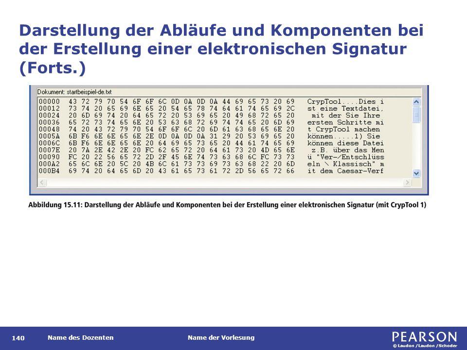 © Laudon /Laudon /Schoder Name des DozentenName der Vorlesung 140 Darstellung der Abläufe und Komponenten bei der Erstellung einer elektronischen Sign
