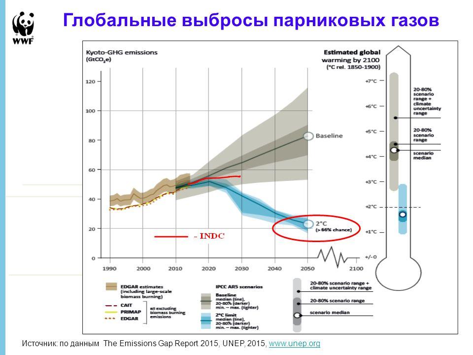 6 January 2016 - 5 Глобальные выбросы парниковых газов Источник: по данным The Emissions Gap Report 2015, UNEP, 2015, www.unep.orgwww.unep.org
