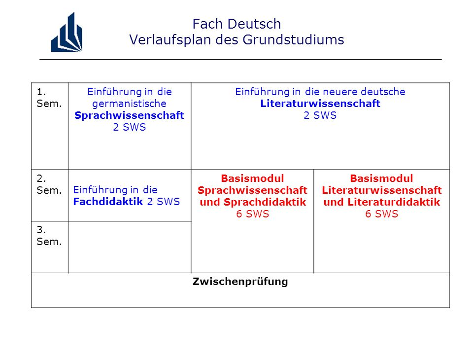 Fach Deutsch Verlaufsplan des Grundstudiums 1. Sem.