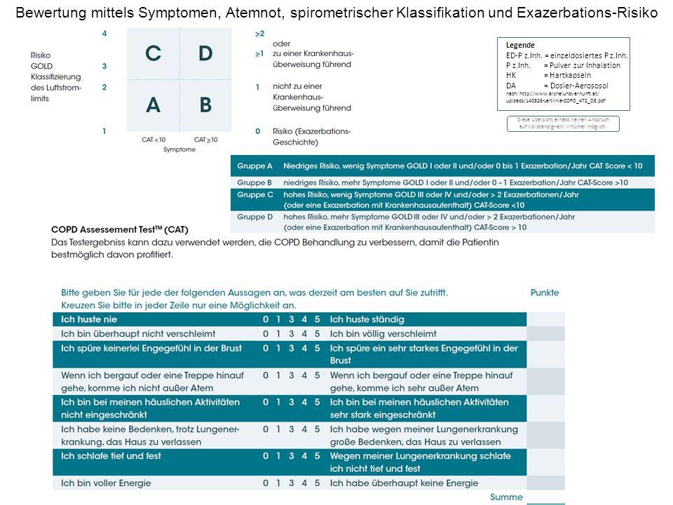 Bewertung mittels Symptomen, Atemnot, spirometrischer Klassifikation und Exazerbations-Risiko Legende ED-P z.Inh.