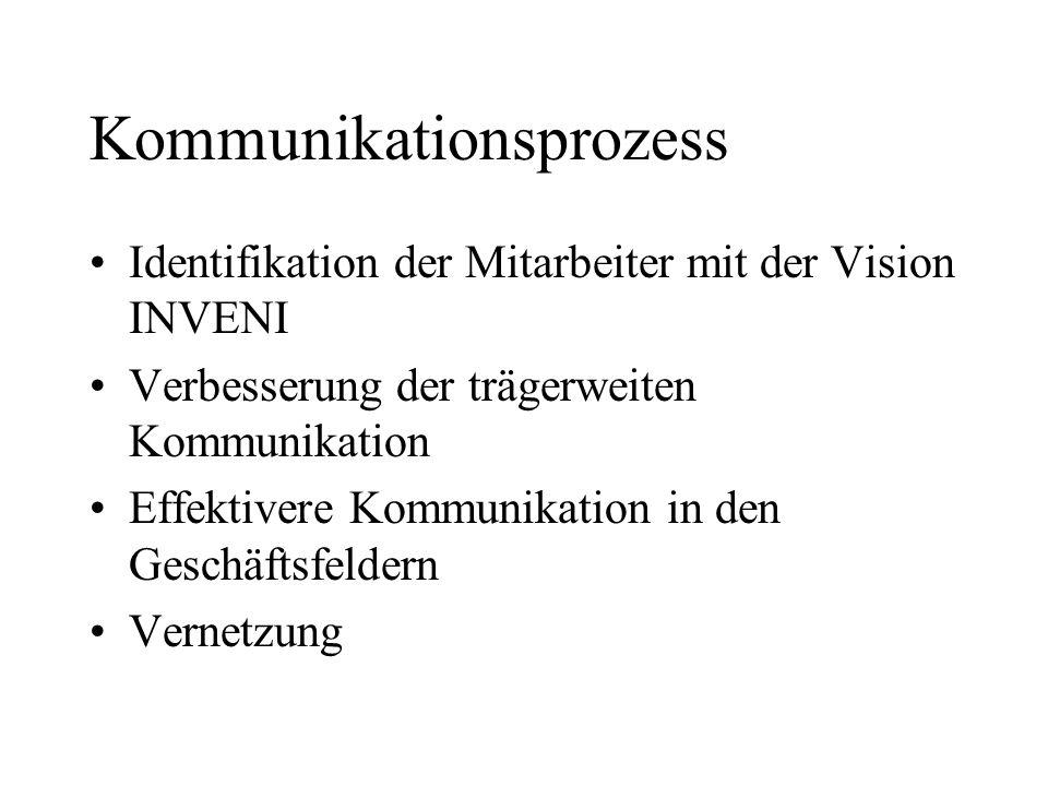 Kommunikationsprozess Identifikation der Mitarbeiter mit der Vision INVENI Verbesserung der trägerweiten Kommunikation Effektivere Kommunikation in den Geschäftsfeldern Vernetzung