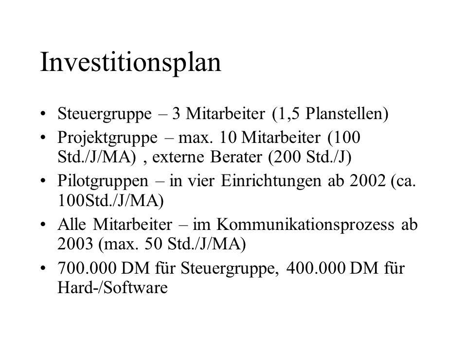 Investitionsplan Steuergruppe – 3 Mitarbeiter (1,5 Planstellen) Projektgruppe – max.