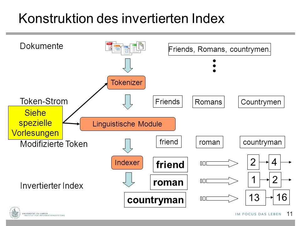 11 Konstruktion des invertierten Index Tokenizer Token-Strom Friends RomansCountrymen Linguistische Module Modifizierte Token friend romancountryman Indexer Invertierter Index friend roman countryman 24 2 13 16 1 Siehe spezielle Vorlesungen Dokumente Friends, Romans, countrymen.