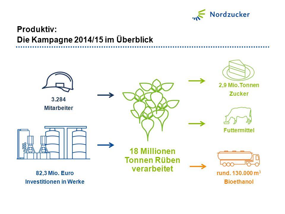 18 Millionen Tonnen Rüben verarbeitet 2,9 Mio.Tonnen Zucker Futtermittel rund. 130.000 m 3 Bioethanol 82,3 Mio. Euro Investitionen in Werke 3.284 Mita