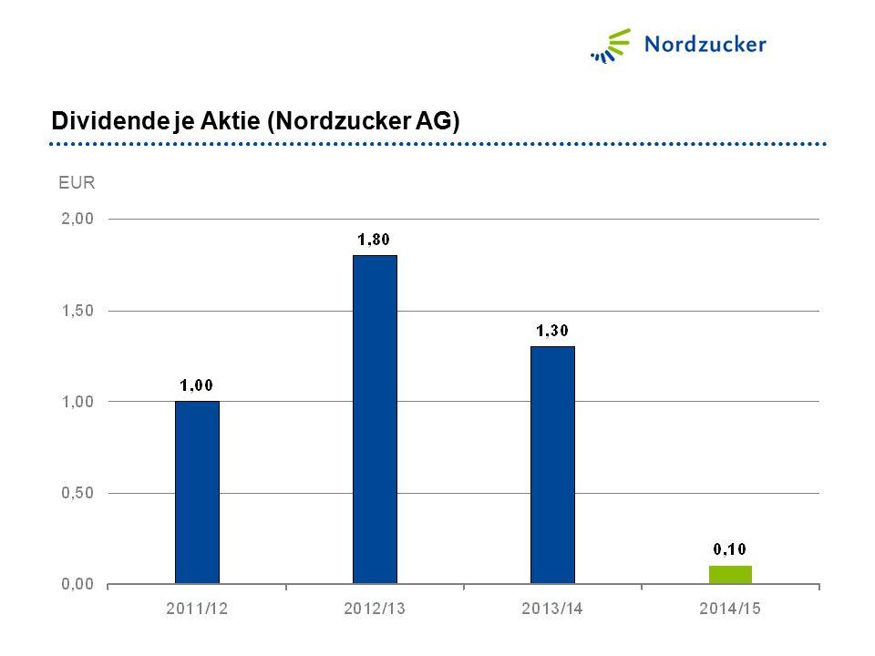 Dividende je Aktie (Nordzucker AG) EUR