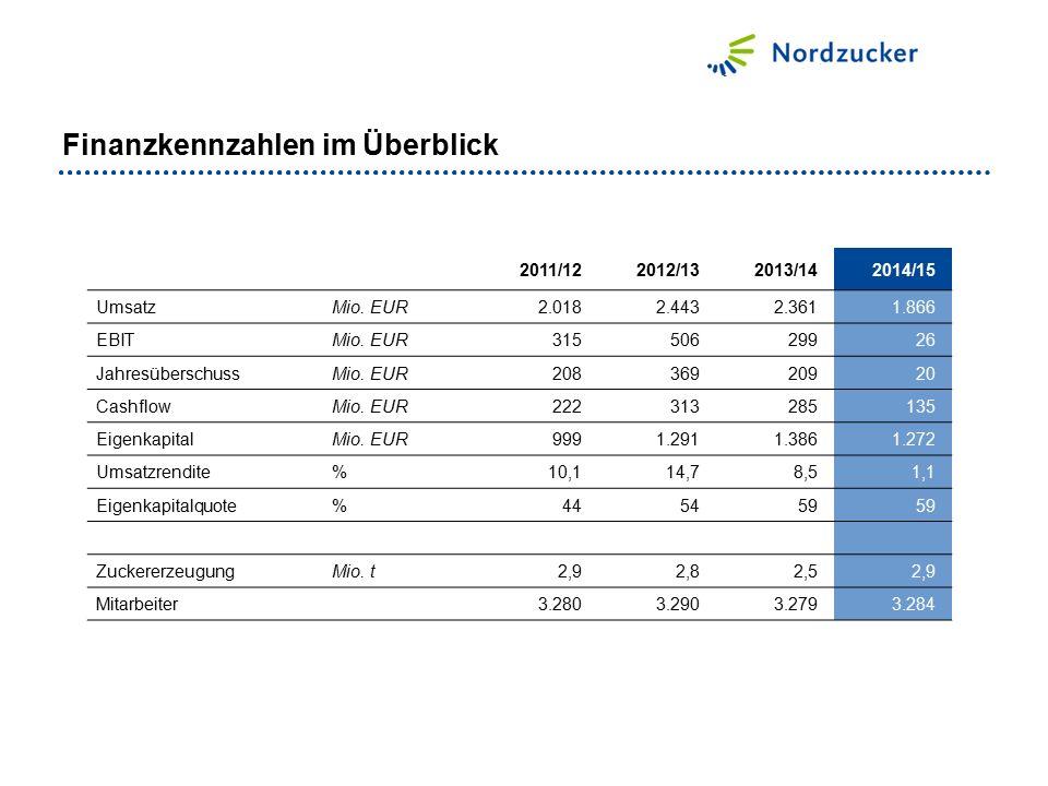2011/122012/132013/142014/15 UmsatzMio. EUR2.0182.4432.3611.866 EBITMio.