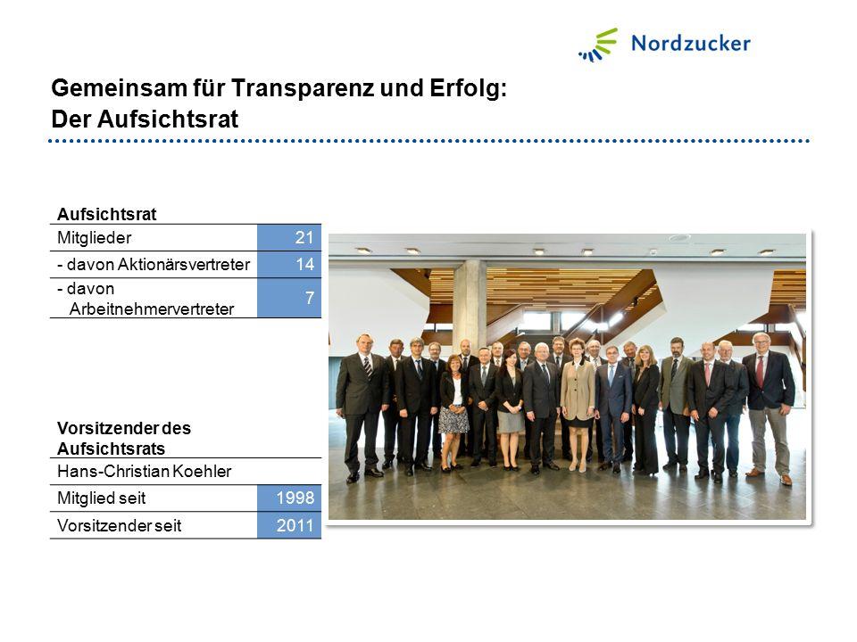 Aufsichtsrat Mitglieder21 - davon Aktionärsvertreter14 - davon Arbeitnehmervertreter 7 Vorsitzender des Aufsichtsrats Hans-Christian Koehler Mitglied seit1998 Vorsitzender seit2011 Gemeinsam für Transparenz und Erfolg: Der Aufsichtsrat