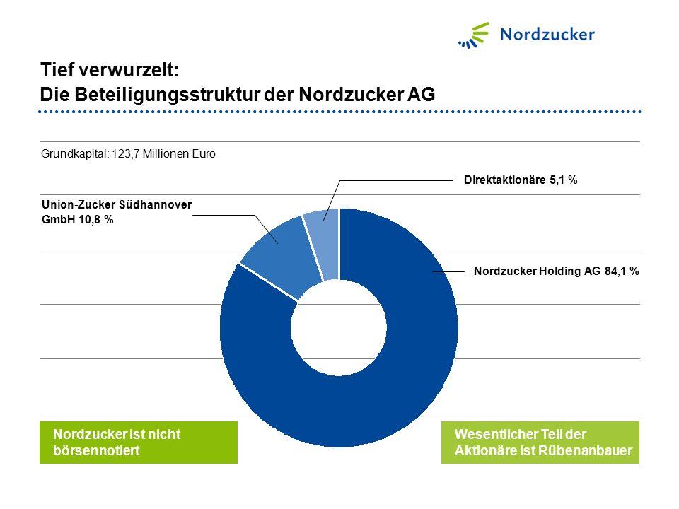 Tief verwurzelt: Die Beteiligungsstruktur der Nordzucker AG Union-Zucker Südhannover GmbH 10,8 % Nordzucker Holding AG 84,1 % Grundkapital: 123,7 Millionen Euro Direktaktionäre 5,1 % Nordzucker ist nicht börsennotiert Wesentlicher Teil der Aktionäre ist Rübenanbauer