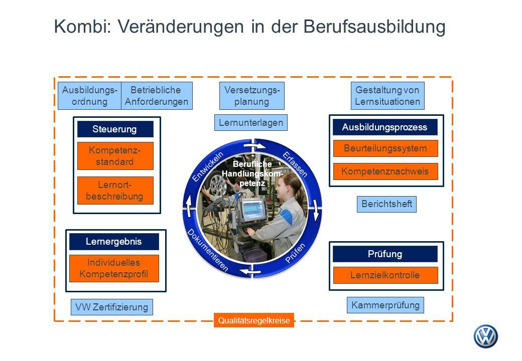 Kombi: Veränderungen in der Berufsausbildung Versetzungs- planung Kammerprüfung VW Zertifizierung Gestaltung von Lernsituationen Ausbildungs- ordnung