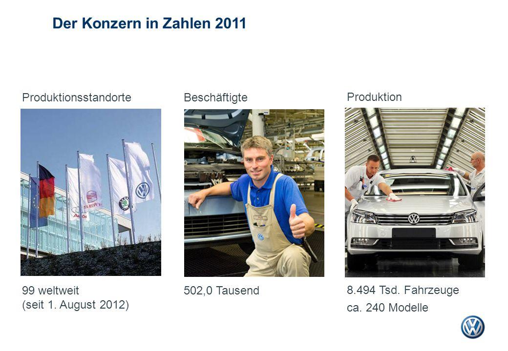 Der Konzern in Zahlen 2011 Beschäftigte 502,0 Tausend Produktion 8.494 Tsd. Fahrzeuge ca. 240 Modelle Produktionsstandorte 99 weltweit (seit 1. August
