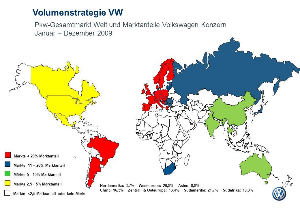 Volumenstrategie VW Märkte 11 – 20% Marktanteil Märkte 5 - 10% Marktanteil Märkte < 20% Marktanteil Märkte 2,5 - 5% Marktanteil Pkw-Gesamtmarkt Welt u