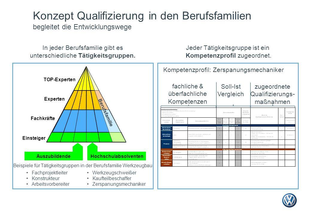 Konzept Qualifizierung in den Berufsfamilien begleitet die Entwicklungswege Jeder Tätigkeitsgruppe ist ein Kompetenzprofil zugeordnet. Kompetenzprofil