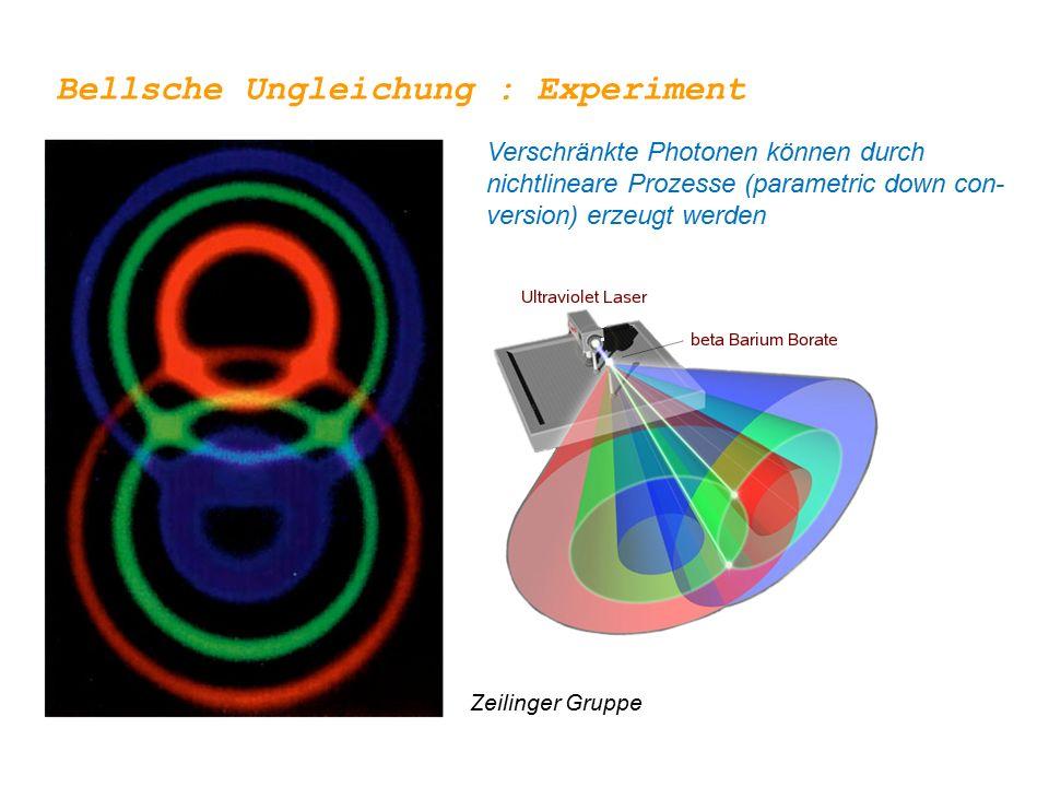 Bellsche Ungleichung : Experiment Verschränkte Photonen können durch nichtlineare Prozesse (parametric down con- version) erzeugt werden Zeilinger Gru