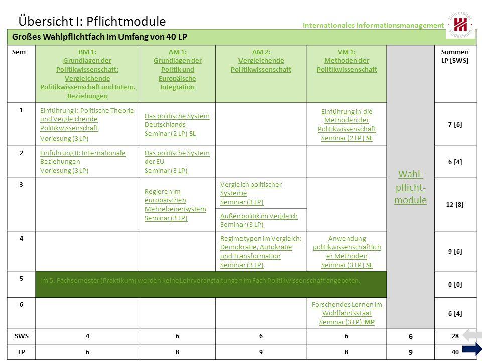 Großes Wahlpflichtfach im Umfang von 40 LP SemBM 1: Grundlagen der Politikwissenschaft: Vergleichende Politikwissenschaft und Intern. Beziehungen AM 1