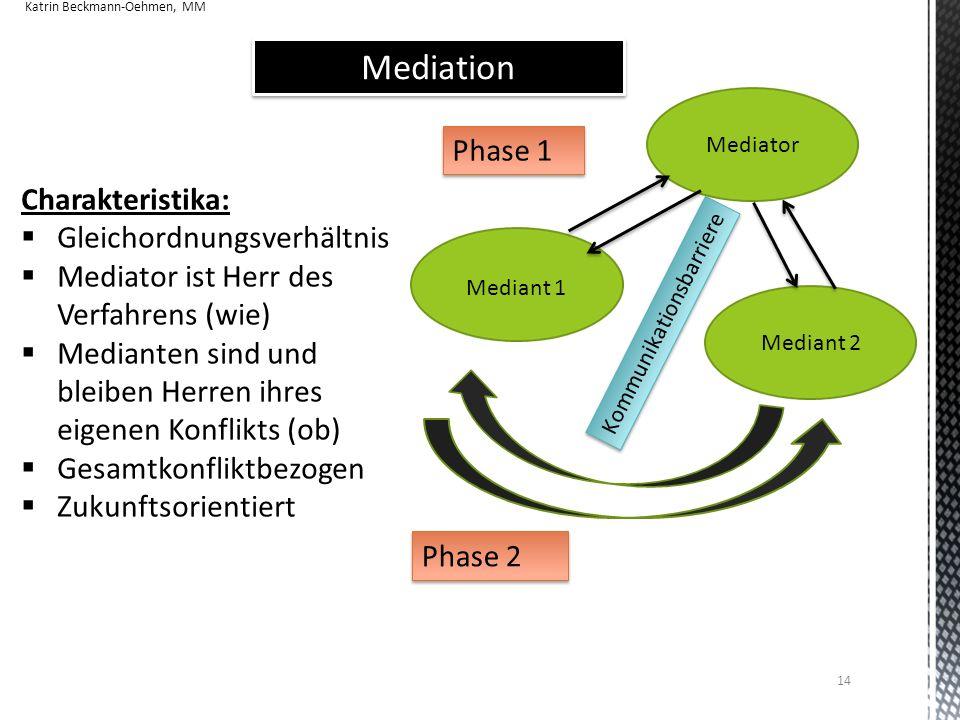 Mediation Phase 1 Mediant 1 Mediant 2 Mediator Kommunikationsbarriere Phase 2 Charakteristika:  Gleichordnungsverhältnis  Mediator ist Herr des Verf