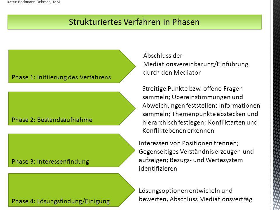 Strukturiertes Verfahren in Phasen Phase 1: Initiierung des Verfahrens Phase 2: Bestandsaufnahme Phase 3: Interessenfindung Phase 4: Lösungsfindung/Einigung Abschluss der Mediationsvereinbarung/Einführung durch den Mediator Streitige Punkte bzw.