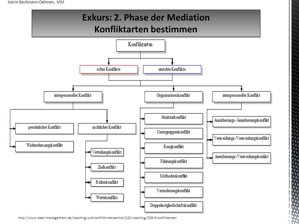 17 Exkurs: 2.Phase der Mediation Konfliktarten bestimmen Exkurs: 2.