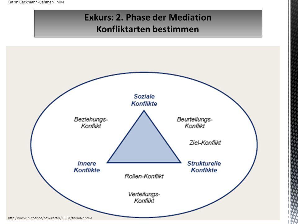 18 Exkurs: 2.Phase der Mediation Konfliktarten bestimmen Exkurs: 2.