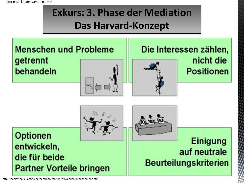 19 Exkurs: 3. Phase der Mediation Das Harvard-Konzept Exkurs: 3. Phase der Mediation Das Harvard-Konzept Katrin Beckmann-Oehmen, MM http://socioweb.le