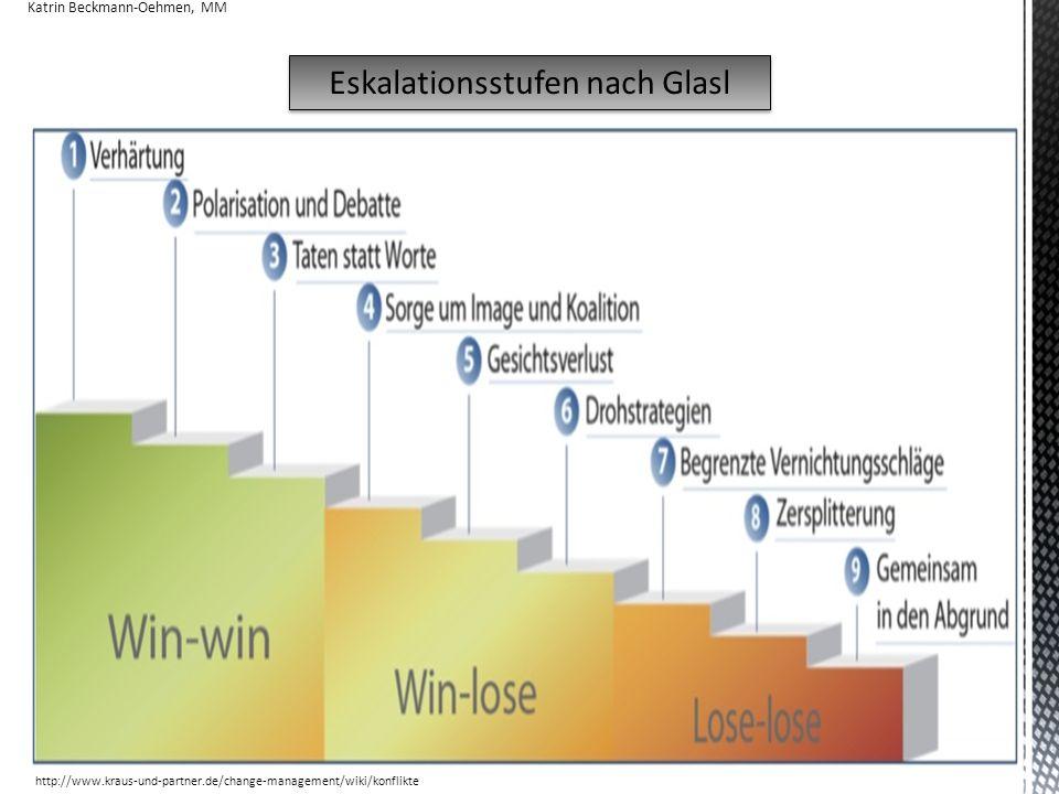 23 Eskalationsstufen nach Glasl http://www.kraus-und-partner.de/change-management/wiki/konflikte Katrin Beckmann-Oehmen, MM