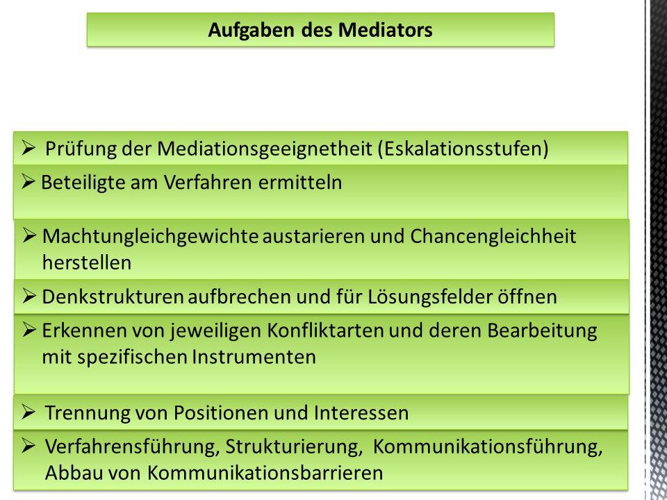 Aufgaben des Mediators 27  Prüfung der Mediationsgeeignetheit (Eskalationsstufen)  Beteiligte am Verfahren ermitteln  Verfahrensführung, Strukturie