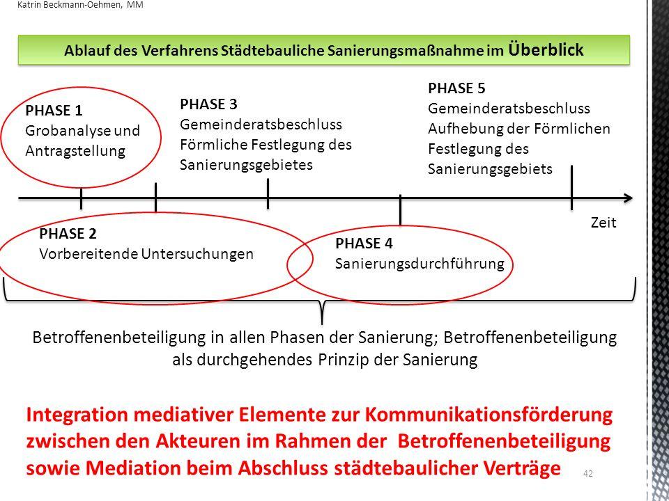 Ablauf des Verfahrens Städtebauliche Sanierungsmaßnahme im Überblick Zeit PHASE 1 Grobanalyse und Antragstellung PHASE 2 Vorbereitende Untersuchungen
