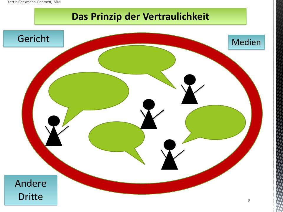 Wo wird Mediation eingesetzt? Katrin Beckmann-Oehmen, MM 20