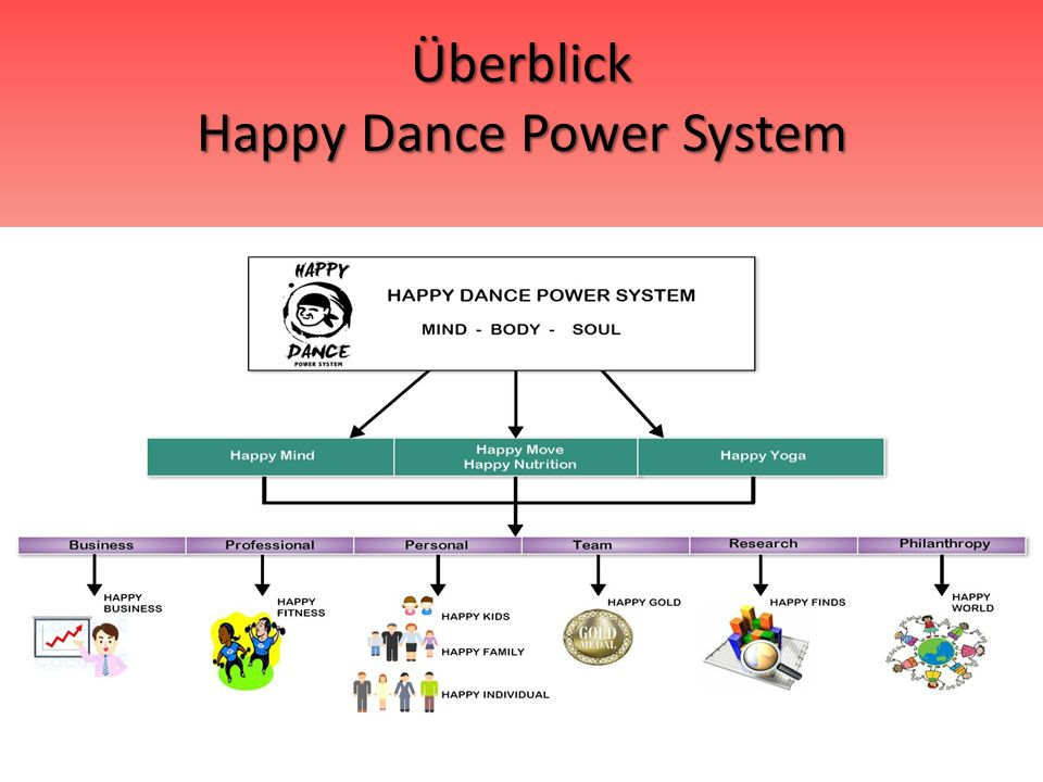 Überblick Happy Dance Power System