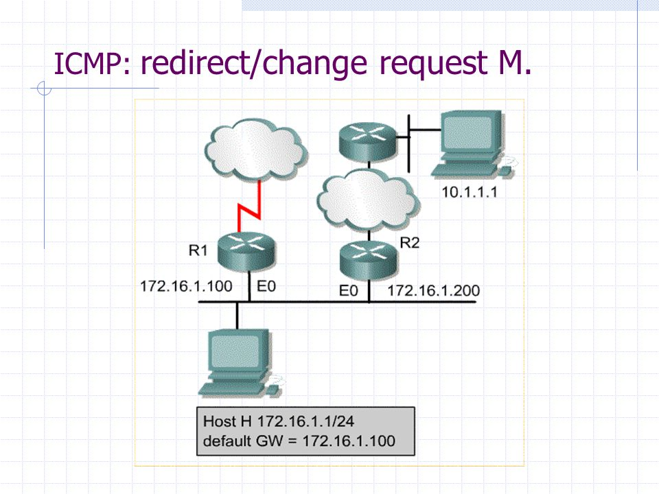 ICMP: redirect/change request M.