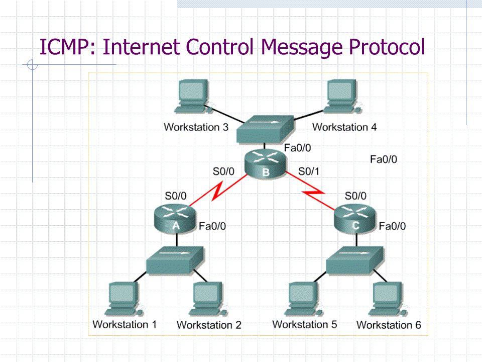 ICMP: Auslieferung der Meldungen ICMP Meldungen werden wie andere Daten ausgeliefert, sie können daher genauso gestört werden.