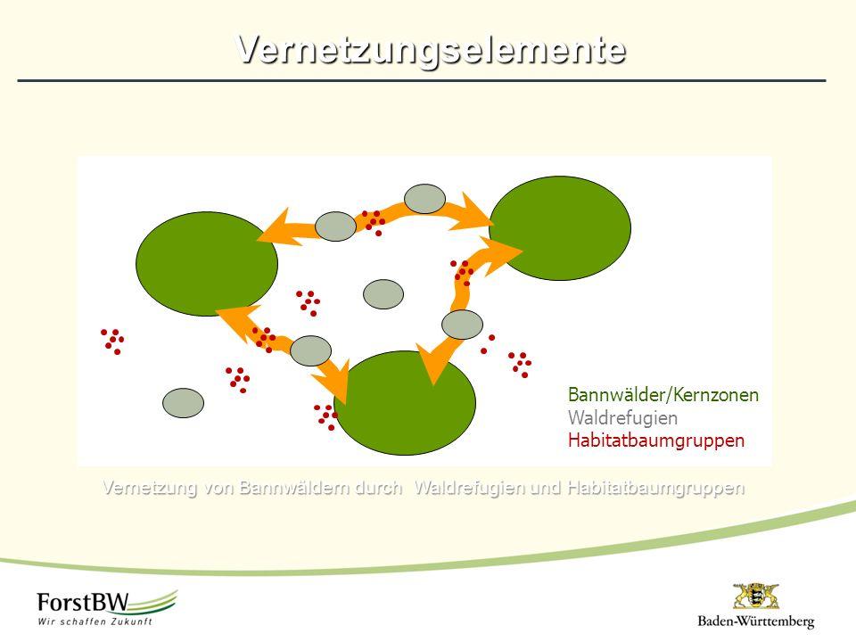 Vernetzung von Bannwäldern durch Waldrefugien und Habitatbaumgruppen Vernetzungselemente Bannwälder/Kernzonen Waldrefugien Habitatbaumgruppen