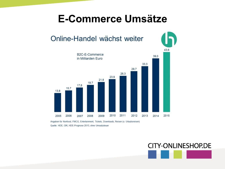 E-Commerce Umsätze