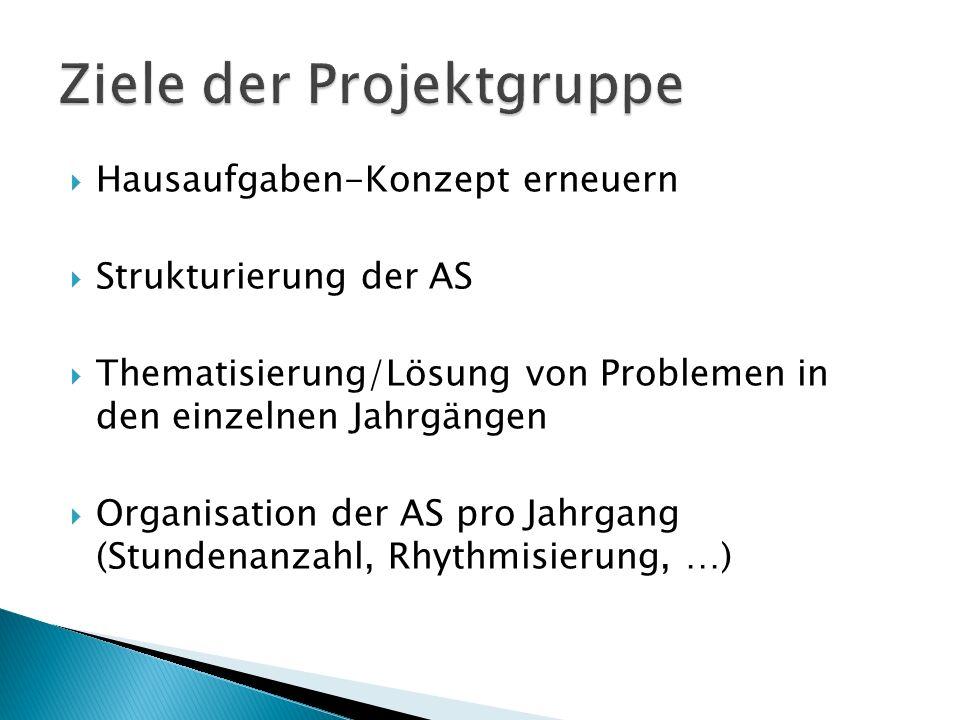  Hausaufgaben-Konzept erneuern  Strukturierung der AS  Thematisierung/Lösung von Problemen in den einzelnen Jahrgängen  Organisation der AS pro Jahrgang (Stundenanzahl, Rhythmisierung, …)