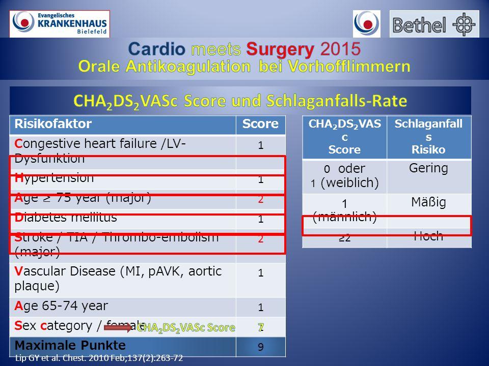 RisikofaktorScore Congestive heart failure /LV- Dysfunktion 1 Hypertension 1 Age ≥ 75 year (major) 2 Diabetes mellitus 1 Stroke / TIA / Thrombo-emboli