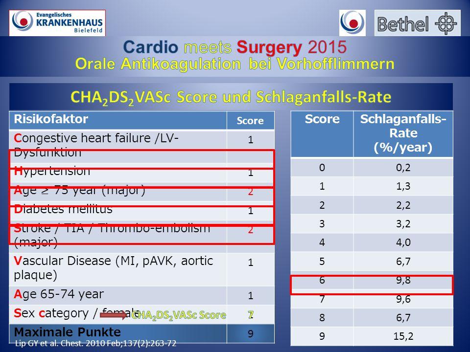 Risikofaktor Score Congestive heart failure /LV- Dysfunktion 1 Hypertension 1 Age ≥ 75 year (major) 2 Diabetes mellitus 1 Stroke / TIA / Thrombo-embol