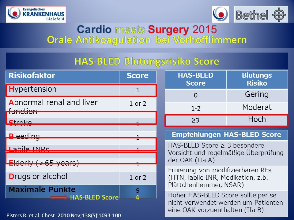 RisikofaktorScore Hypertension 1 Abnormal renal and liver function 1 or 2 Stroke 1 Bleeding 1 Labile INRs 1 Elderly (>65 years) 1 Drugs or alcohol 1 or 2 Maximale Punkte 9 Pisters R.
