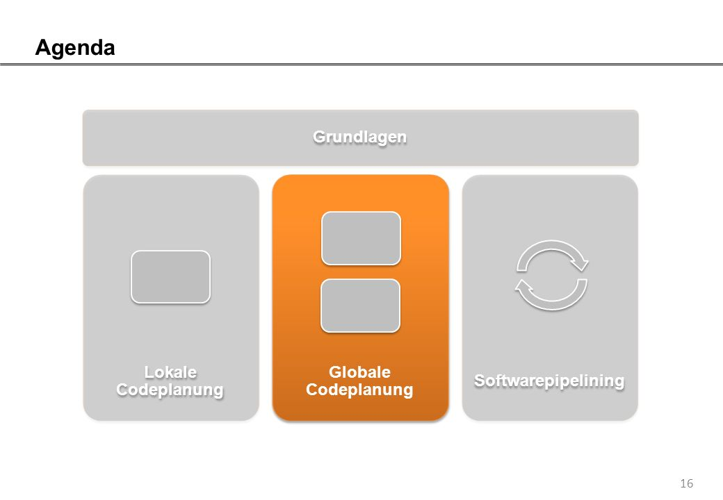 16 Agenda Grundlagen Lokale Codeplanung Globale Codeplanung Softwarepipelining